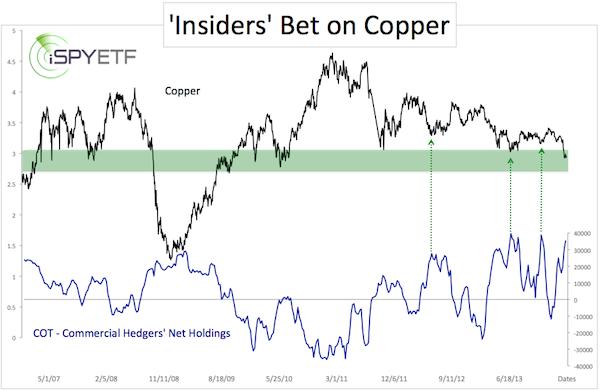 Copper COT 3 14