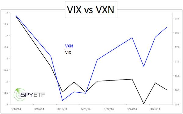 VIX vs VXN